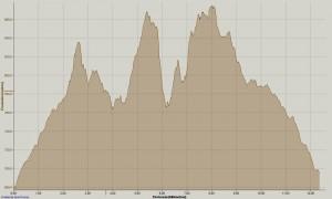 Perfil 12Km-D500m+