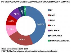 GRAFICO ELECCIONES EUROPEAS COMARCA