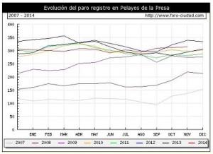 Grafico2Pelayos