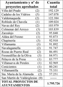Consorcio Ayuntamiento y nº de proyectos aprobados