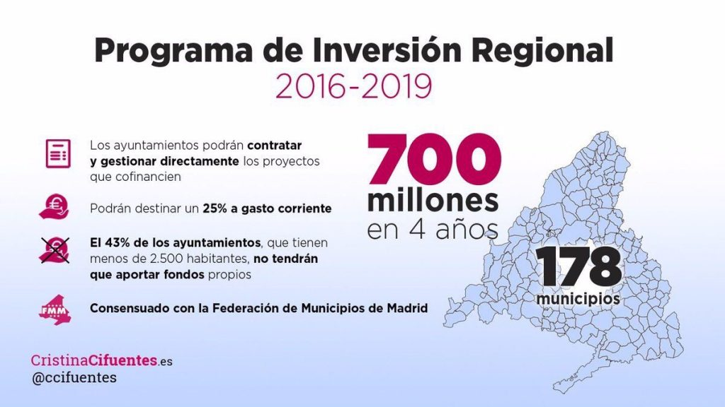 Resultado de imagen de Programa Inversión Regional (PIR)